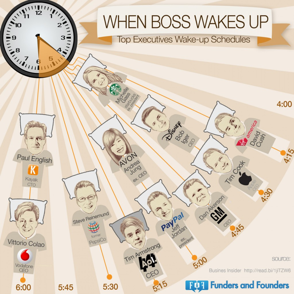 top-executives-wakeup-schedule
