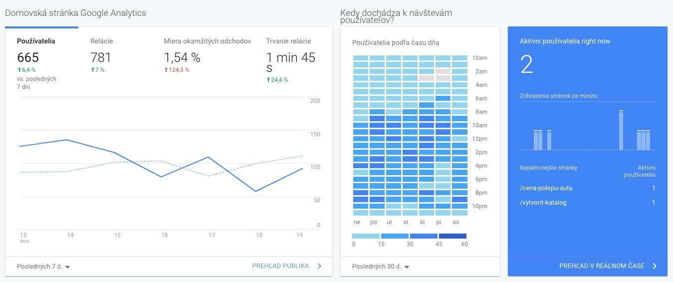 Domovská stránka Google Analytics