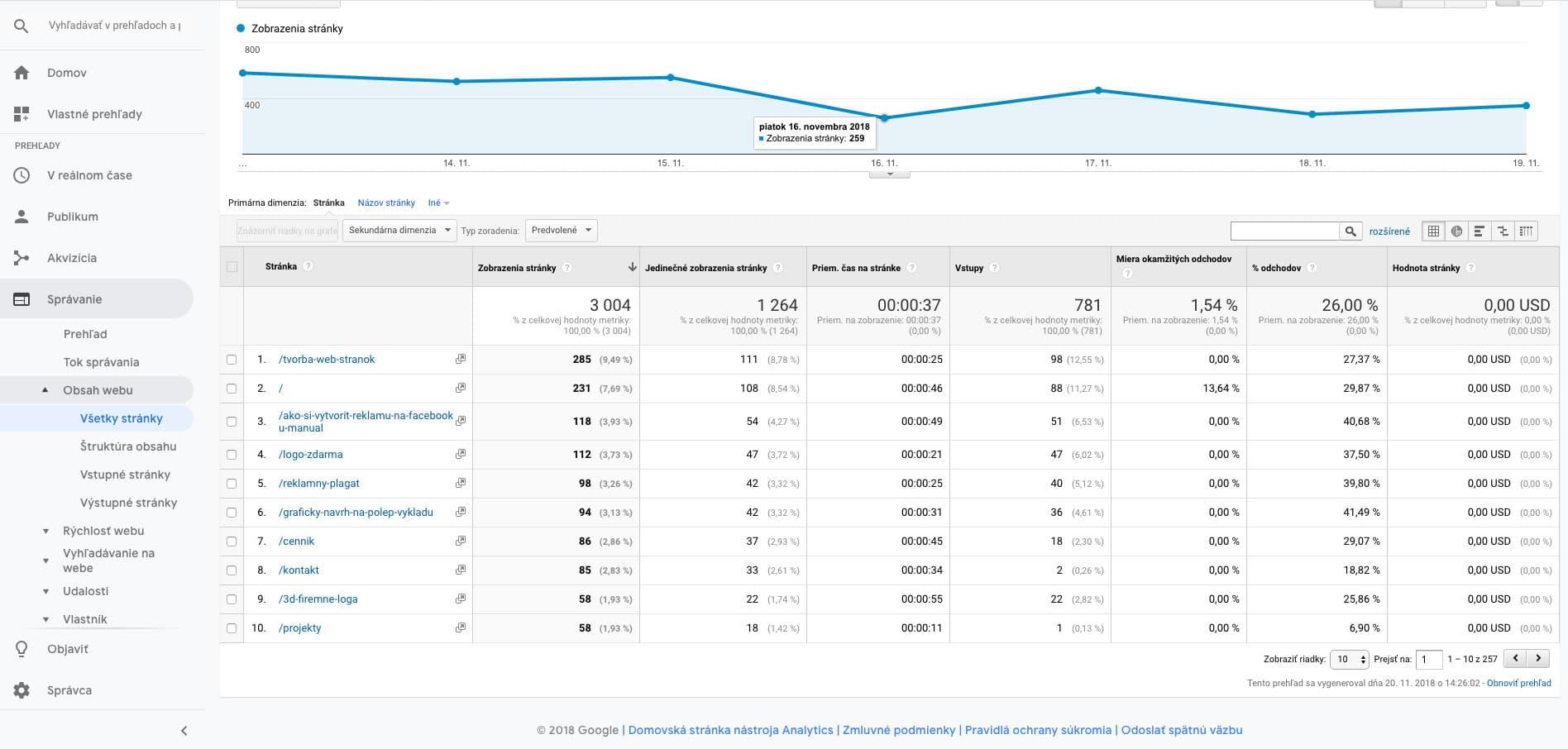 Google analytics-Najpopulárnejšie podstránky